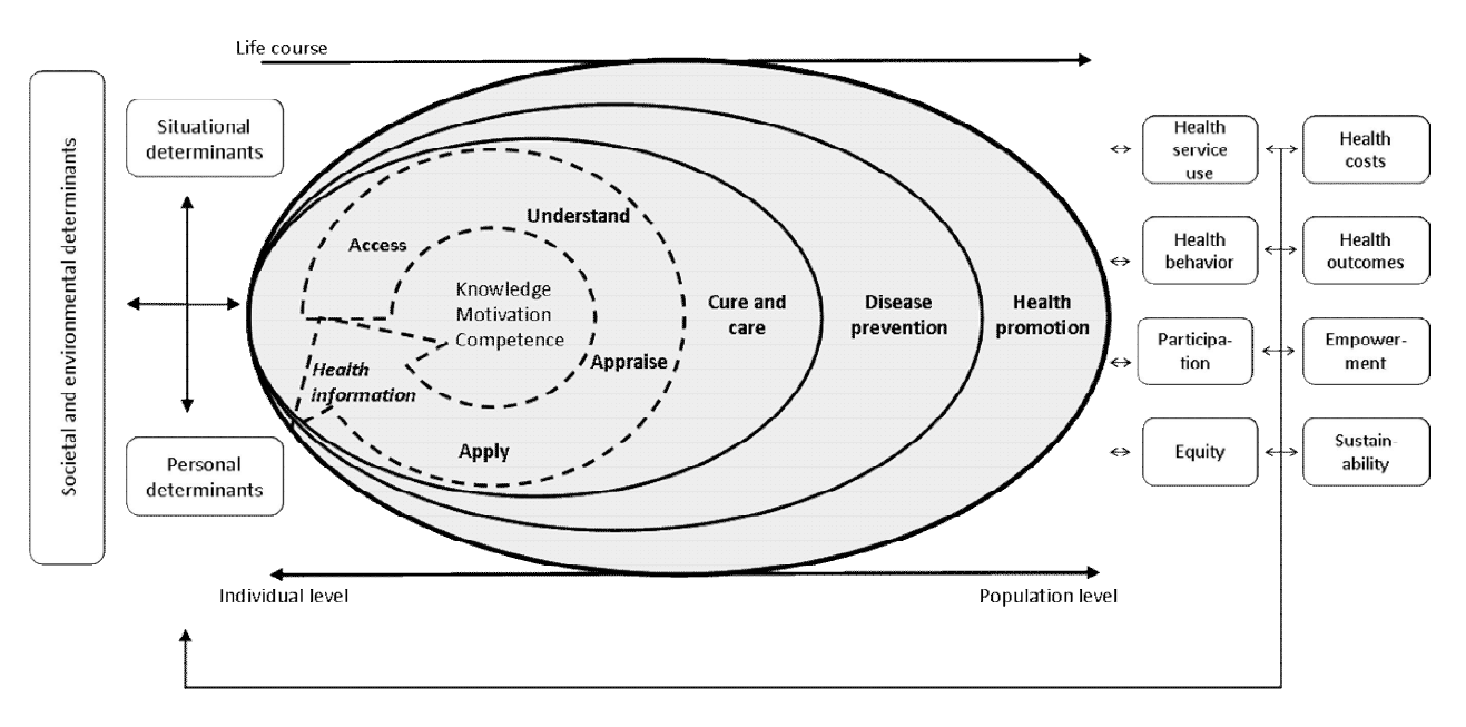 Conceptueel model gezondheidsvaardigheden To prevent lifestyle related illness affecting illness at older age, targeted programmes should be developed and implemented to raise awareness of risk