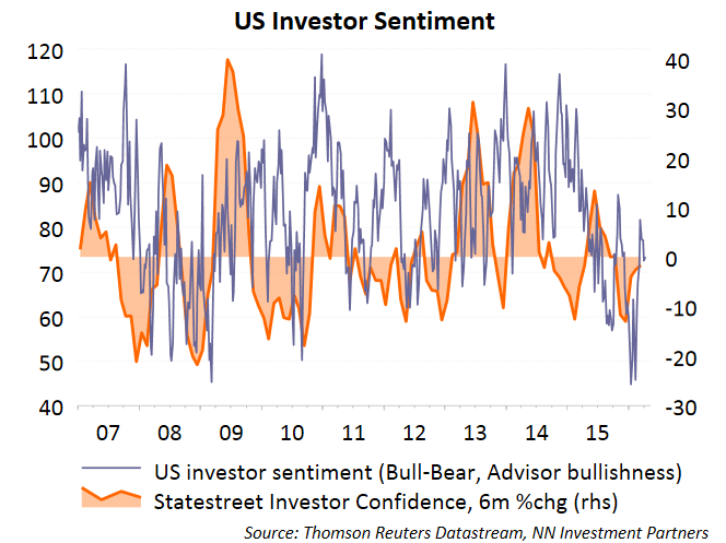 Sentiment Bron: Thomson Reuters