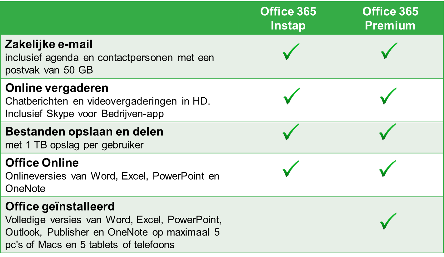 2 Dit is Office 365 Office 365 Instap en Office 365 Premium maken gebruik van de volgende Microsoft-licenties: Variant Office 365 Instap Office 365 Premium Microsoft-licentie Office 365 Business