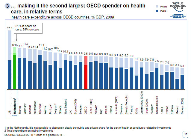 Health care spending across oecd countries Health