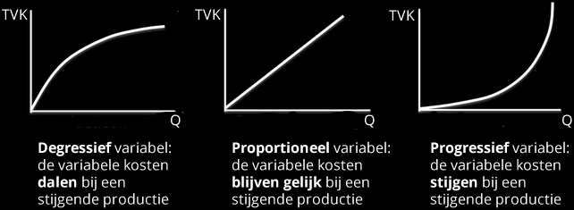 3.3 Proportioneel, progressief