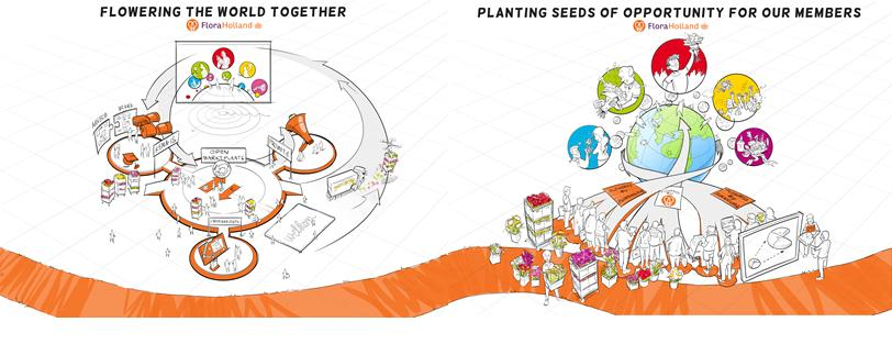 dat betekent ambitie missie FloraHolland 2020 Flowering the world together. Planting Seeds of Opportunity for our Members.