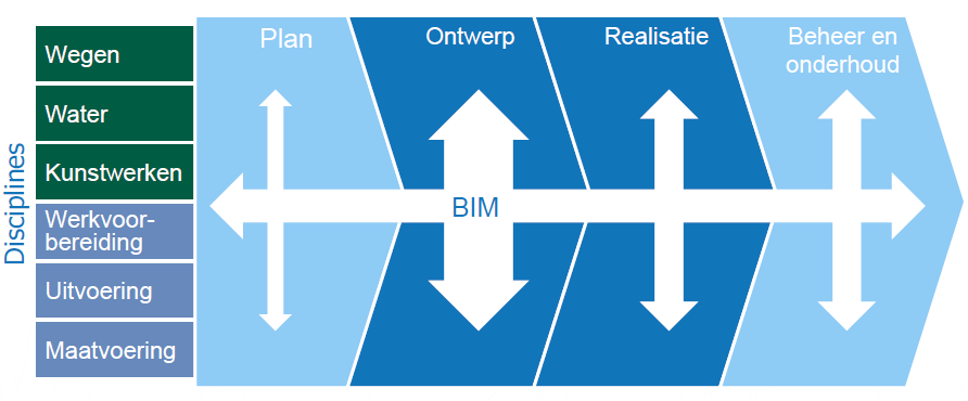 Wat is BIM? Techniek en/of instrumentarium?