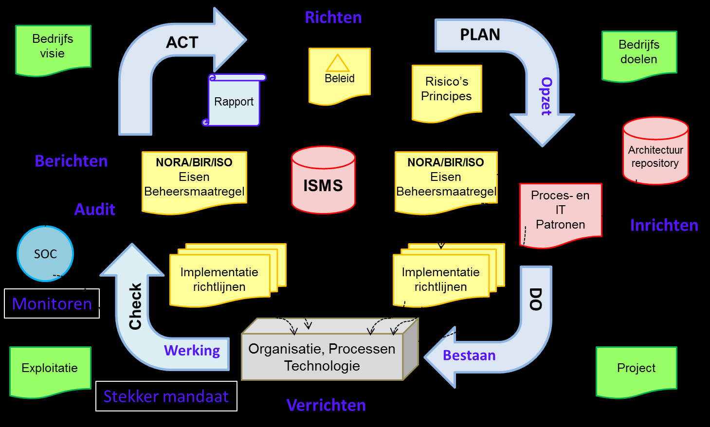 ISO 27001 norm