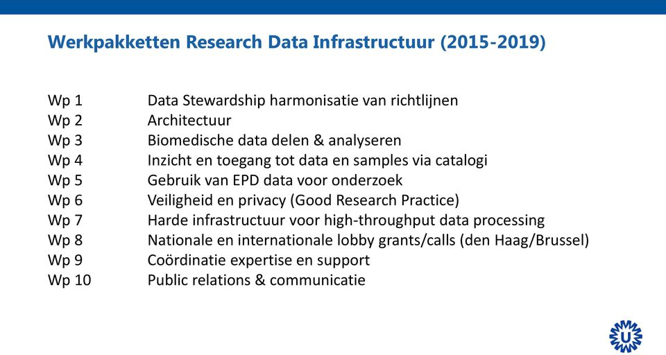 data voor onderzoek Veiligheid en privacy (Good Research Practice) Harde infrastructuur voor high-throughput data processing