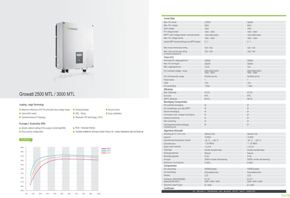 450V 2 / Growatt 2500 MTL / 3000 MTL Leading - edge Technology Maximum efficiency of 97.