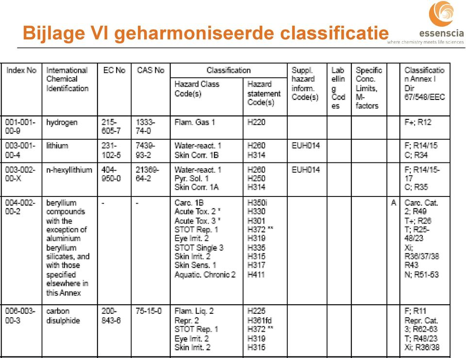 classificatie CLP