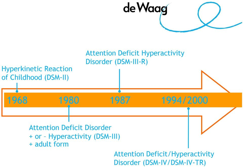 Attention Deficit Disorder + or Hyperactivity (DSM-III) +
