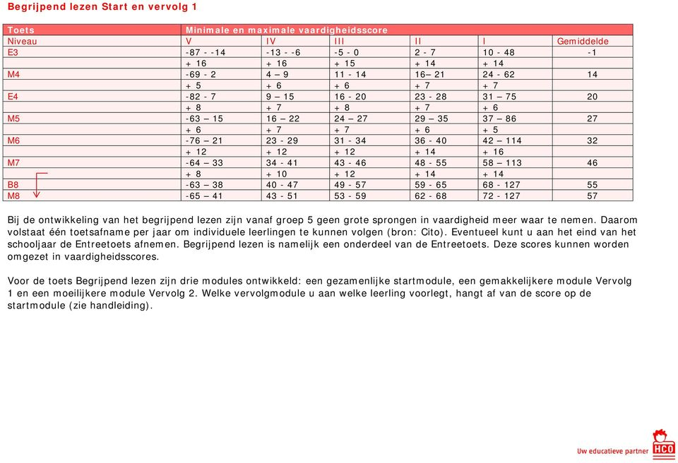 analyse cito spelling 3.0