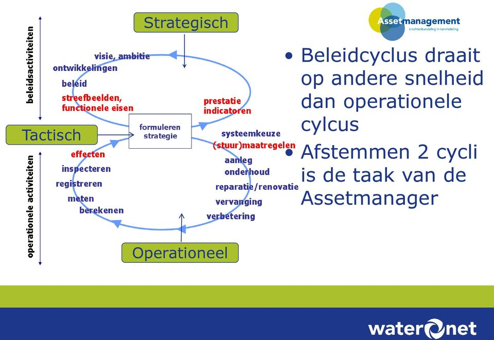 operationele cylcus Afstemmen 2