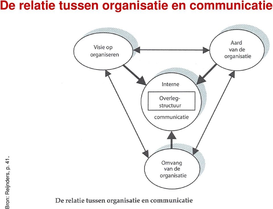 communicatie Bron:
