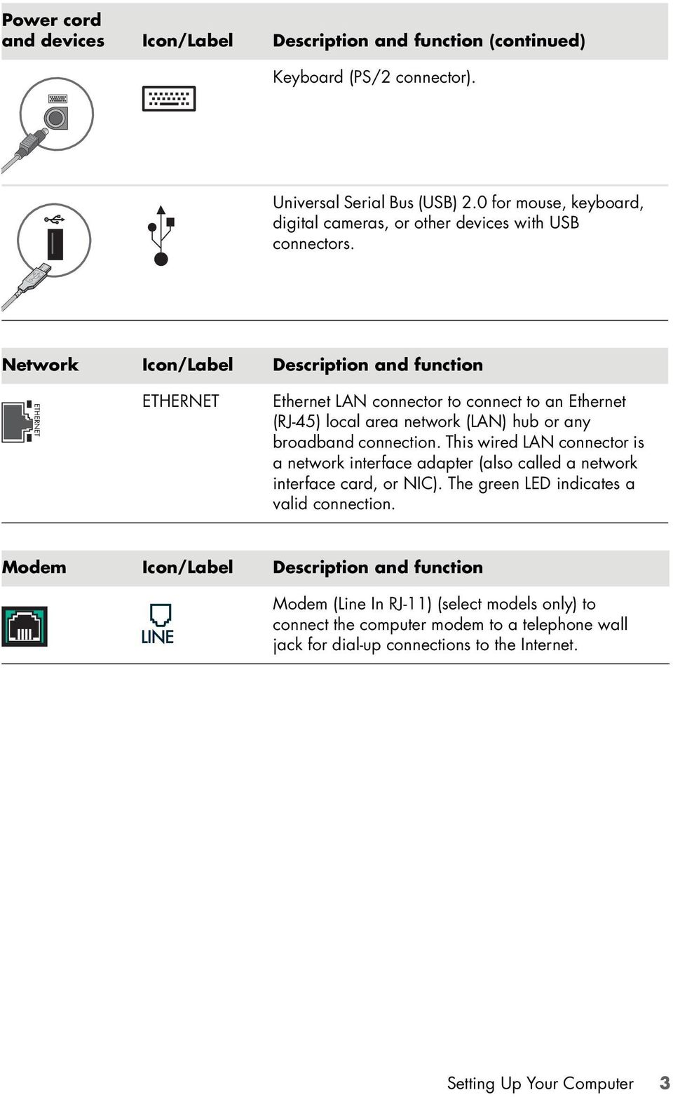 Network Icon/Label Description and function ETHERNET Ethernet LAN connector to connect to an Ethernet (RJ-45) local area network (LAN) hub or any broadband connection.