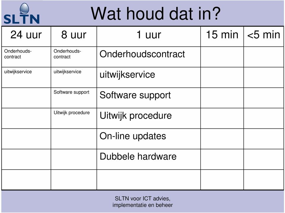 Software support Software support Uitwijk