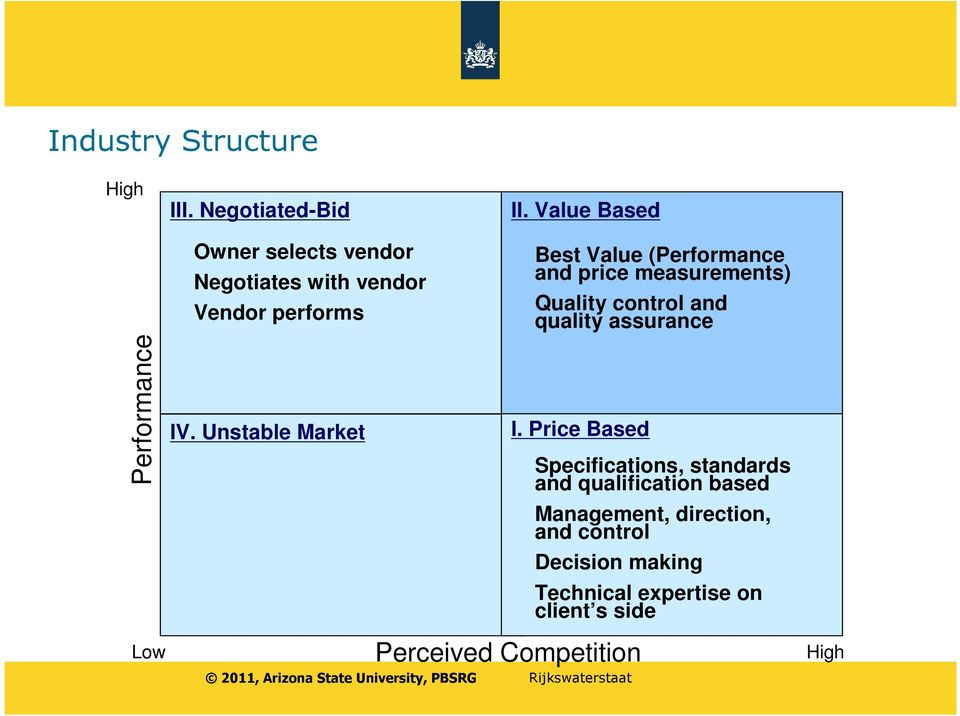 Value Based Best Value (Performance and price measurements) Quality control and quality assurance I.