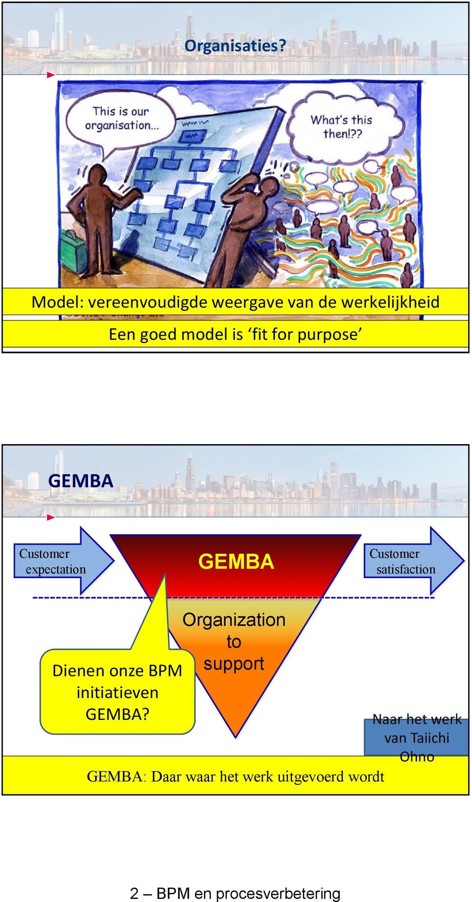 fit for purpose GEMBA Customer expectation GEMBA Customer satisfaction