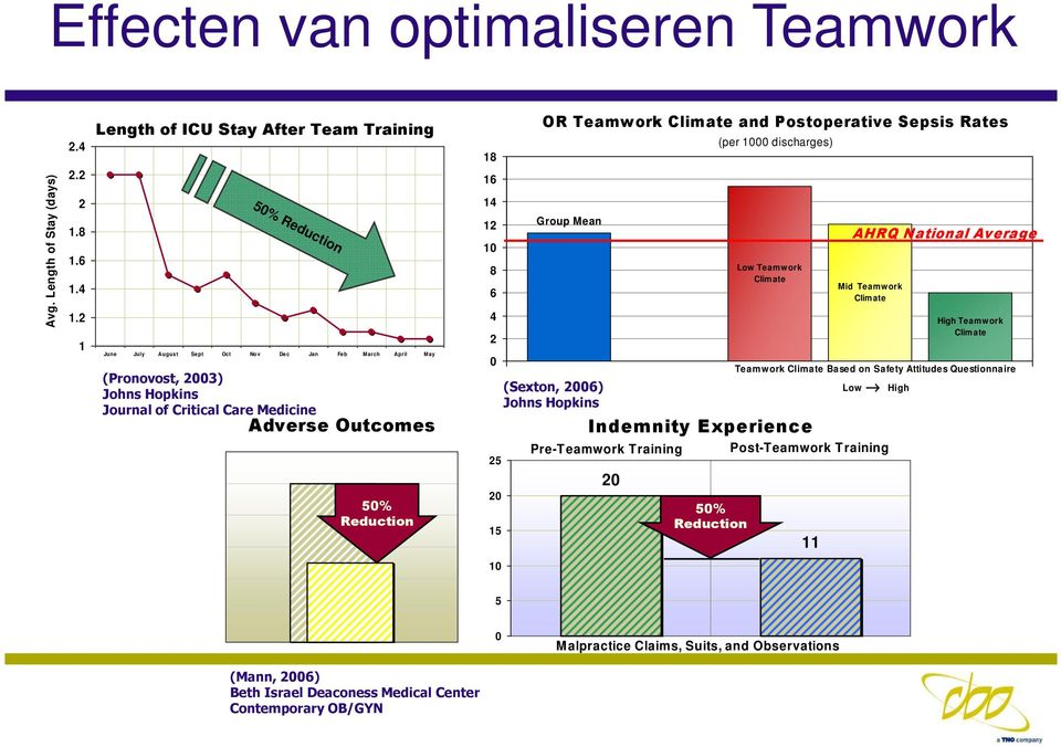 50% Reduction 18 16 14 12 10 8 6 4 2 0 25 20 15 OR Teamwork Climate and Postoperative Sepsis Rates Group Mean (Sexton, 2006) Johns Hopkins Indemnity Experience Pre-Teamwork Training 20 50% Reduction