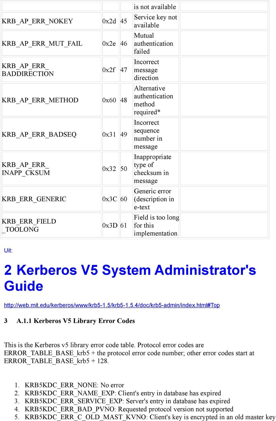 number in message Inappropriate type of checksum in message Generic error (description in e-text Field is too long for this implementation Uit: 2 Kerberos V5 System Administrator's Guide http://web.