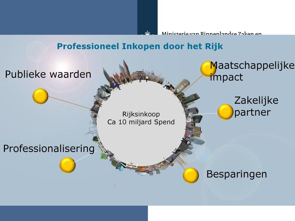 impact Rijksinkoop Ca 10 miljard Spend