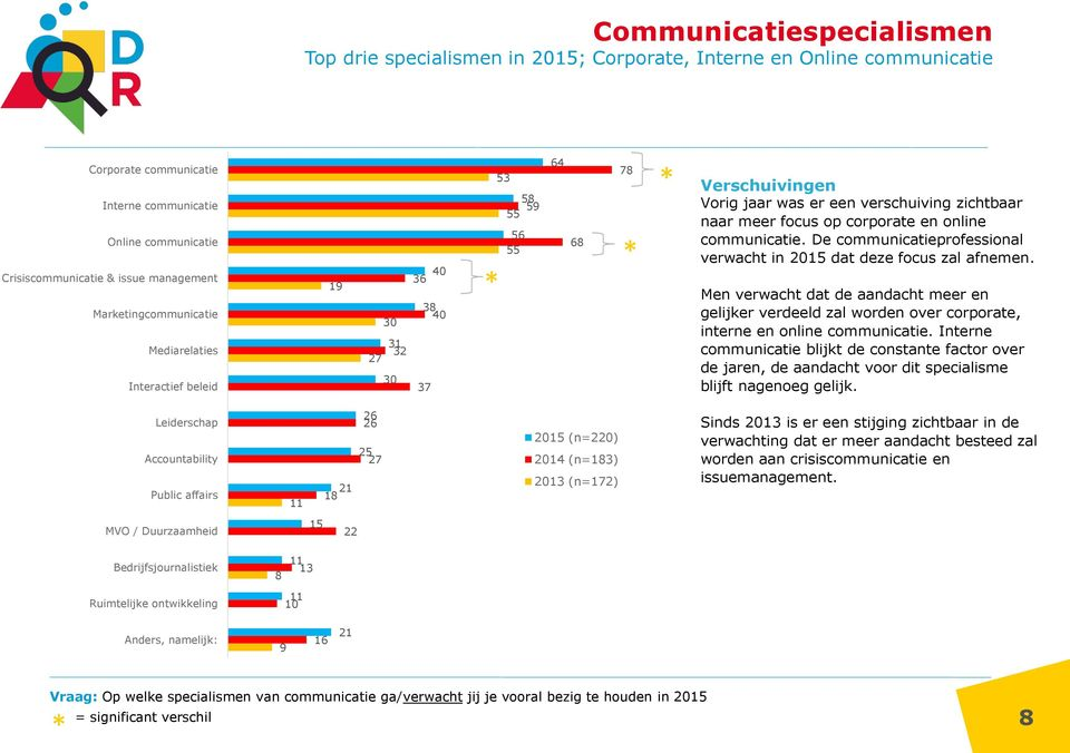corporate en online communicatie. De communicatieprofessional verwacht in 2015 dat deze focus zal afnemen.