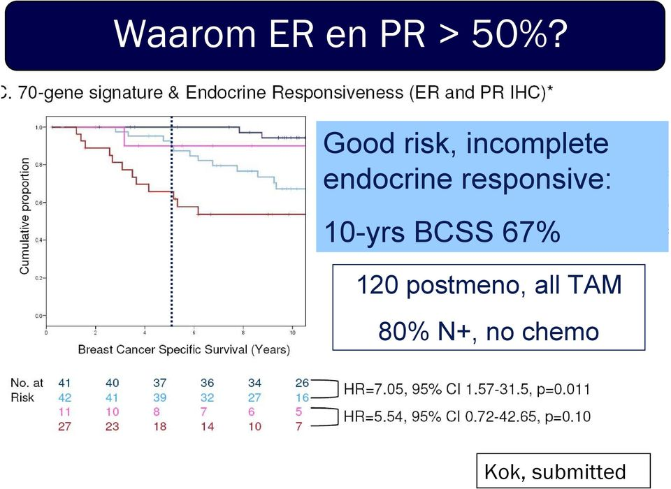 responsive: 10-yrs BCSS 67% 120