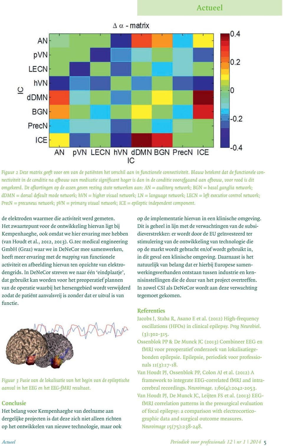 De afkortingen op de assen geven resting state netwerken aan: AN = auditory network; BGN = basal ganglia network; ddmn = dorsal default mode network; hvn = higher visual network; LN = language