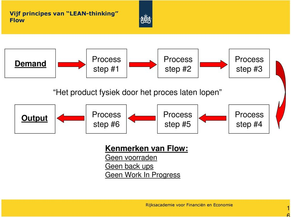 laten lopen Output Process step #6 Process step #5 Process step #4