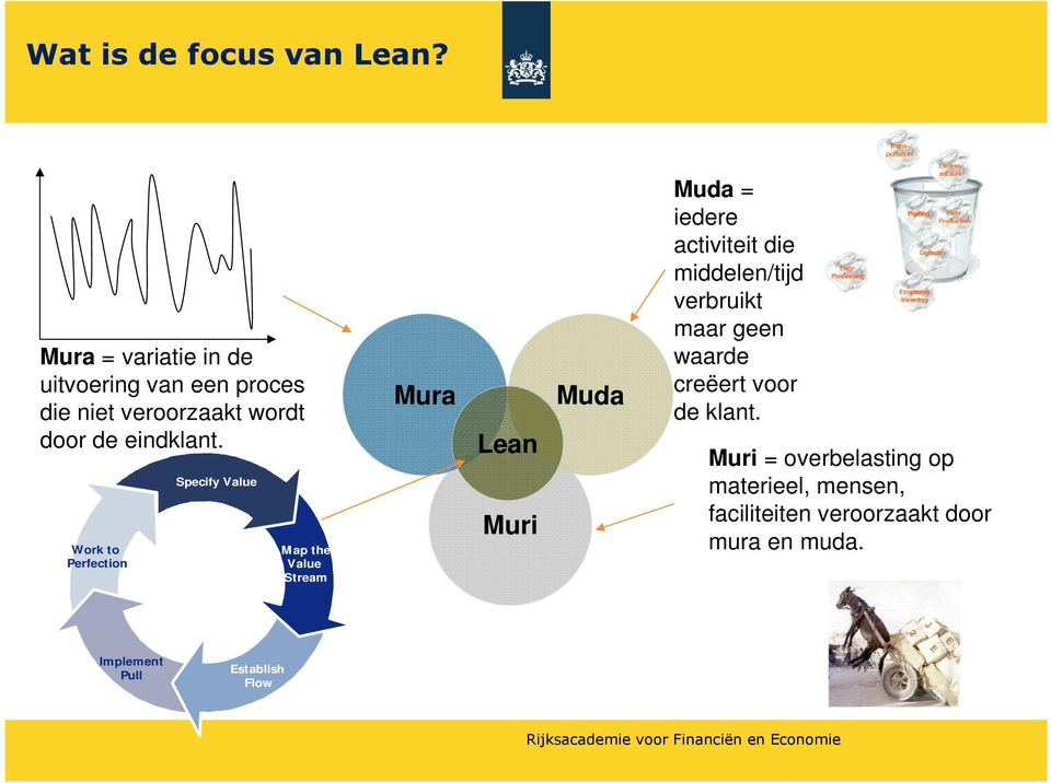 Work to Perfection Specify Value 5 Principes Map the Value Stream Mura Lean Muri Muda Verspilling Muda = iedere
