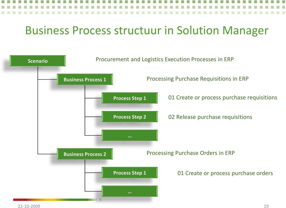 Create or process purchase requisitions Process Step 2 02 Release purchase requisitions Business