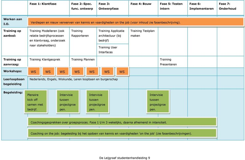 Training op Training Modelleren (ook Training Training Applicatie Training Testplan aanbod: relatie bedrijfsprocessen Rapporteren architectuur (bij maken en klantvraag, onderzoek bedrijf) naar