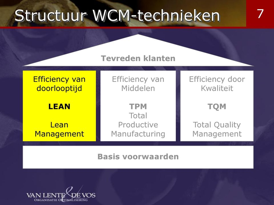 Middelen TPM Total Productive Manufacturing Efficiency