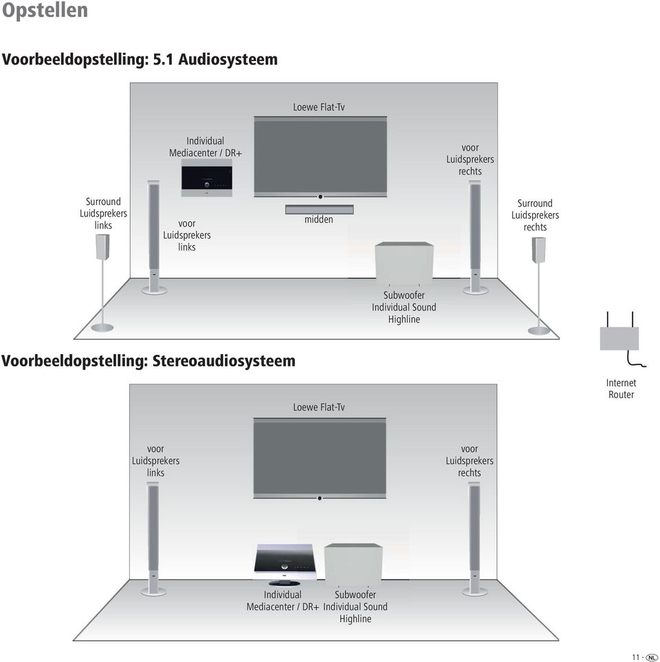 links voor Luidsprekers links midden Surround Luidsprekers rechts Subwoofer Individual Sound Highline