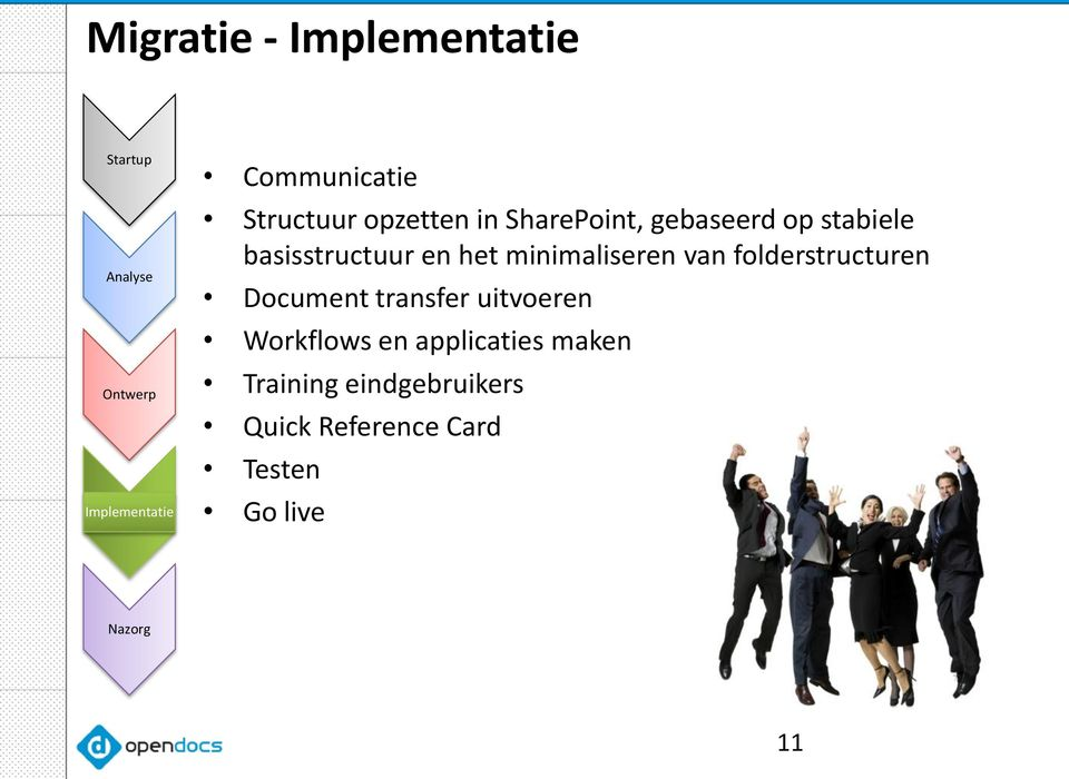 minimaliseren van folderstructuren Document transfer uitvoeren Workflows en