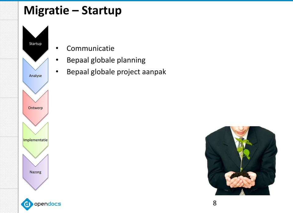 planning Bepaal globale project