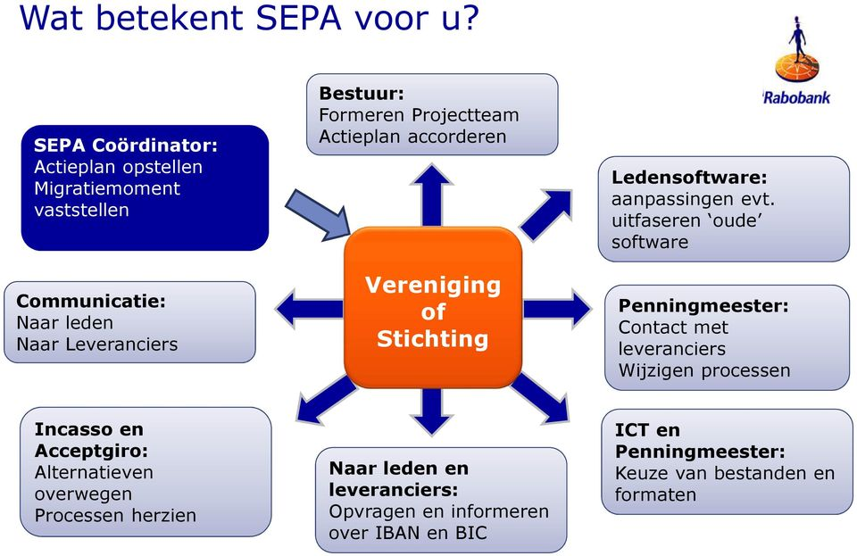 Projectteam Actieplan accorderen Vereniging of Stichting Ledensoftware: aanpassingen evt.