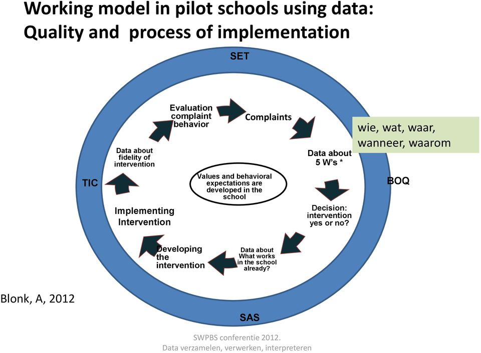 expectations are developed in the school Data about 5 W s * Decision: intervention yes or no?