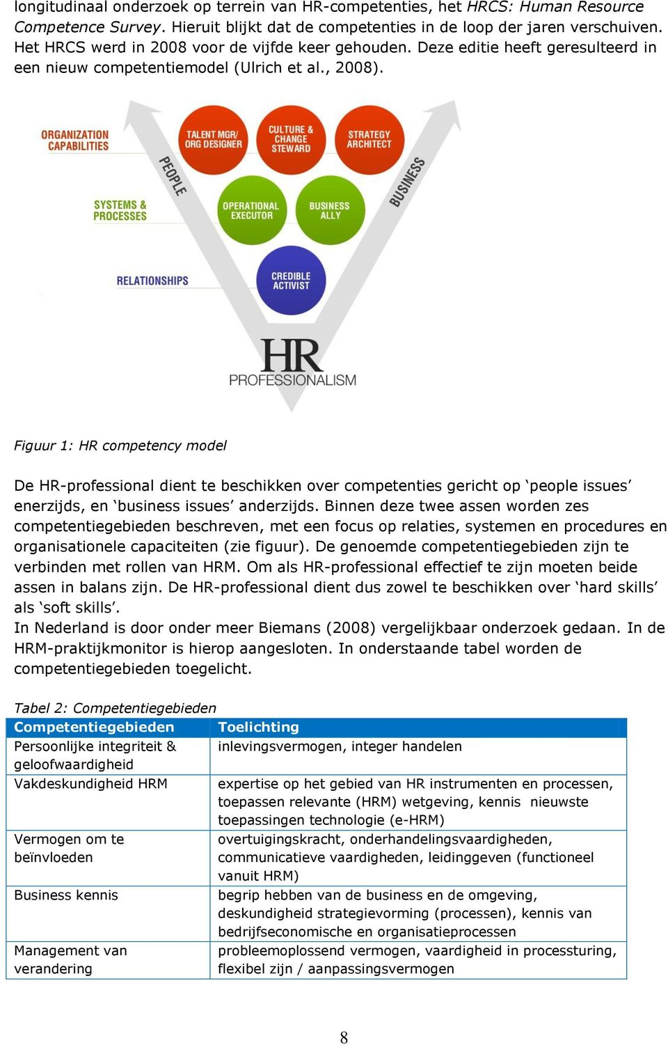 Figuur 1: HR competency model De HR-professional dient te beschikken over competenties gericht op people issues enerzijds, en business issues anderzijds.