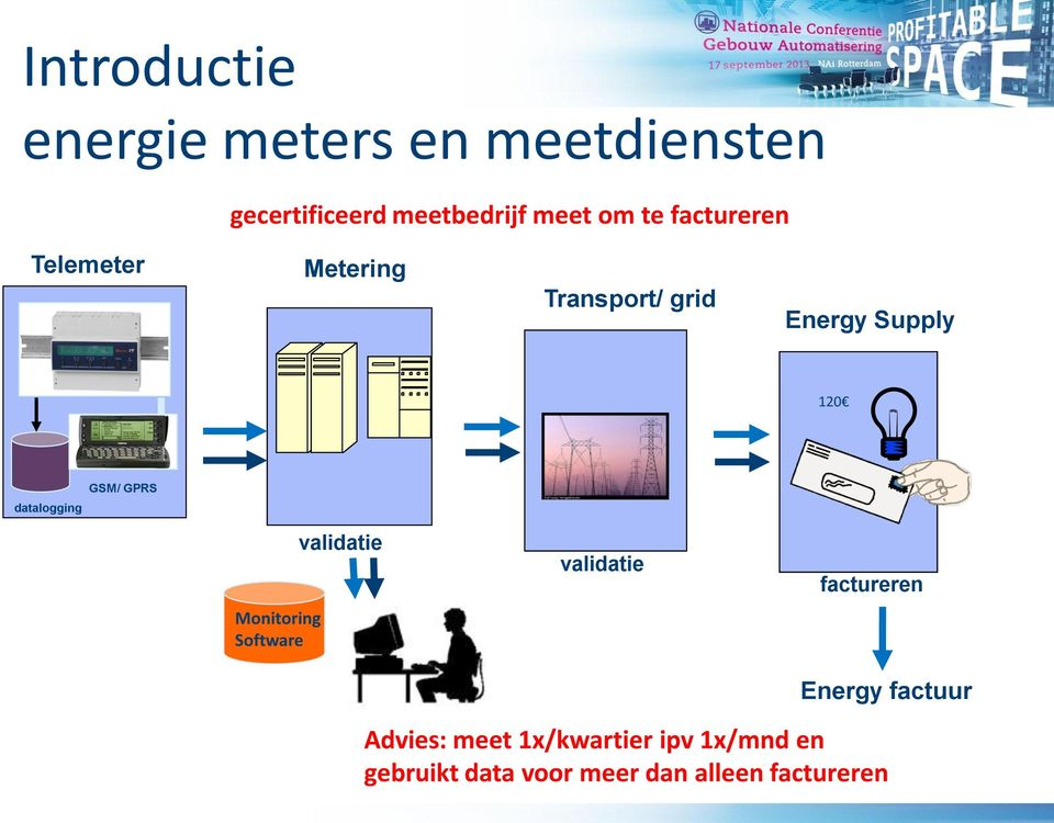 GSM/ GPRS Monitoring Software validatie validatie factureren Energy factuur