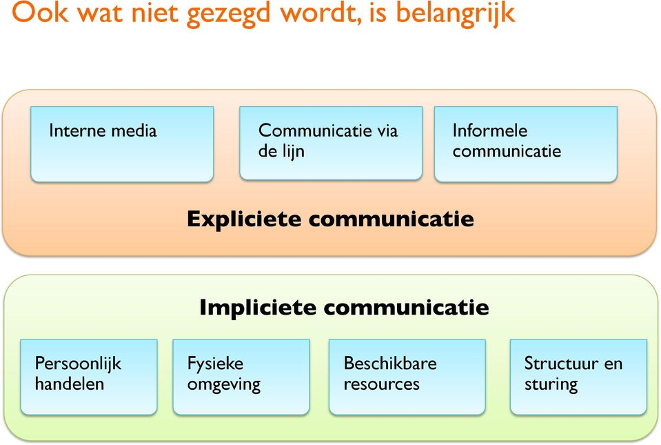 communicatie Impliciete communicatie Persoonlijk handelen