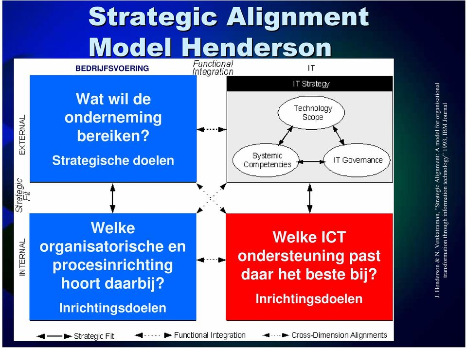 technology 1993, IBM Journal Strategic Alignment Model Henderson BEDRIJFSVOERING Wat wil de