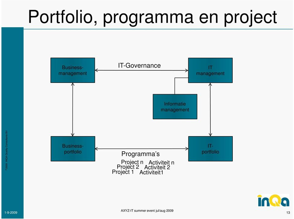 Programma s Project n Activiteit n Project 2