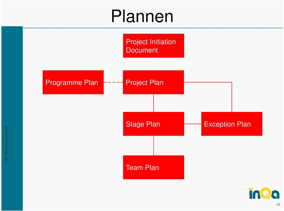 Programme Plan Project