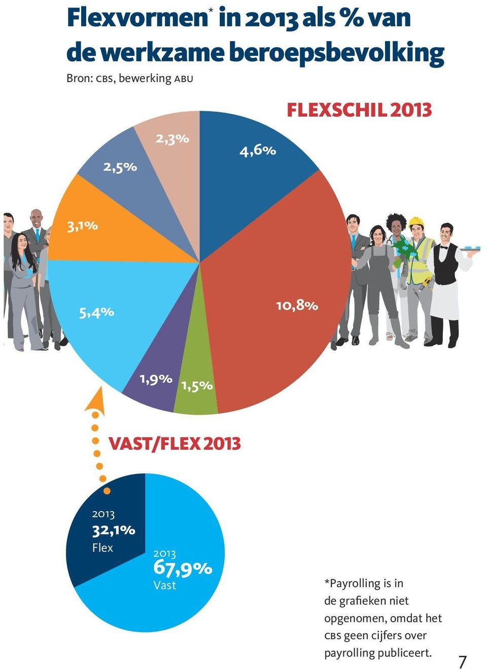 vast/flex 2013 2013 32,1% Flex 2013 67,9% Vast *Payrolling is in de