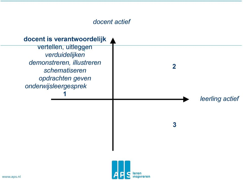 demonstreren, illustreren schematiseren