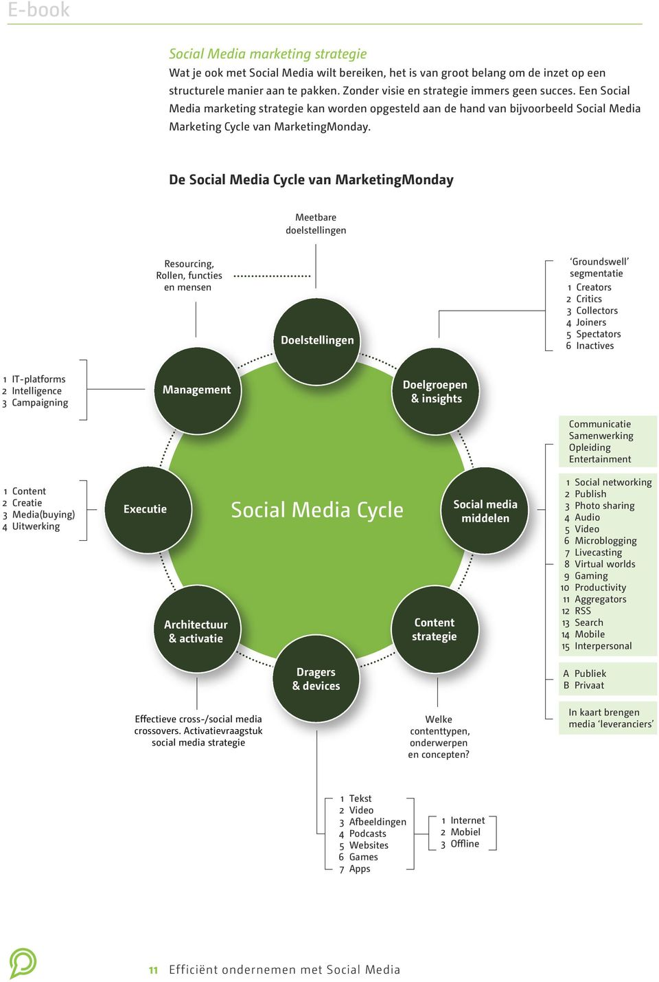 De Social Media Cycle van MarketingMonday Meetbare doelstellingen Resourcing, Rollen, functies en mensen Doelstellingen Groundswell segmentatie 1 Creators 2 Critics 3 Collectors 4 Joiners 5