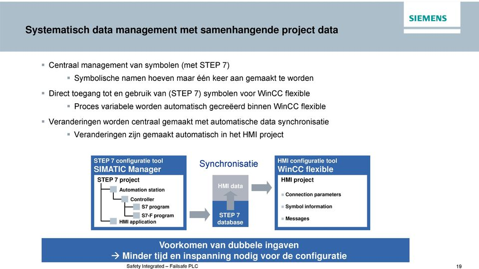 zijn gemaakt automatisch in het HMI project STEP 7 configuratie tool SIMATIC Manager STEP 7 project Automation station Controller S7 program S7-F program HMI application Synchronisatie HMI data STEP