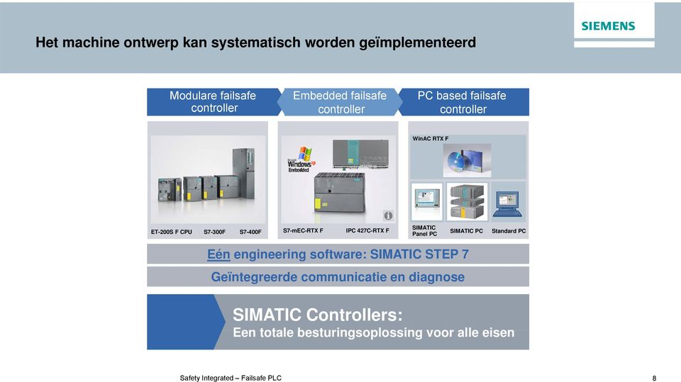 427C-RTX F SIMATIC SIMATIC PC Panel PC Standard PC Eén engineering software: SIMATIC STEP 7 Geïntegreerde