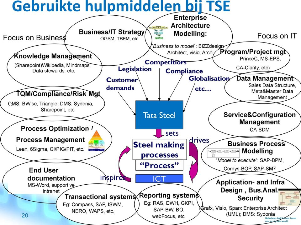 20 End User documentation MS-Word, supportive intranet Business/IT Strategy OGSM, TBEM, etc Customer demands inspires Transactional systems Eg: Compass, SAP, ISWM, NERO, WAPS, etc.