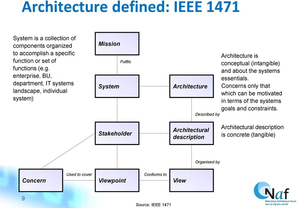 enterprise, BU, department, IT systems landscape, individual system) Mission System Fulfils Architecture Described by Architecture is conceptual