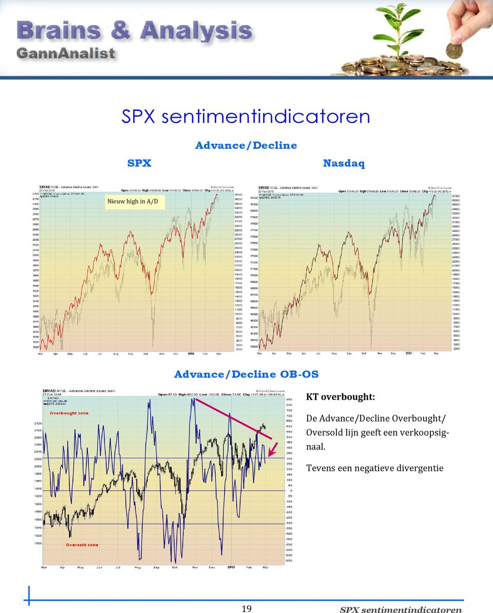Advance/Decline Overbought/ Oversold lijn geeft een