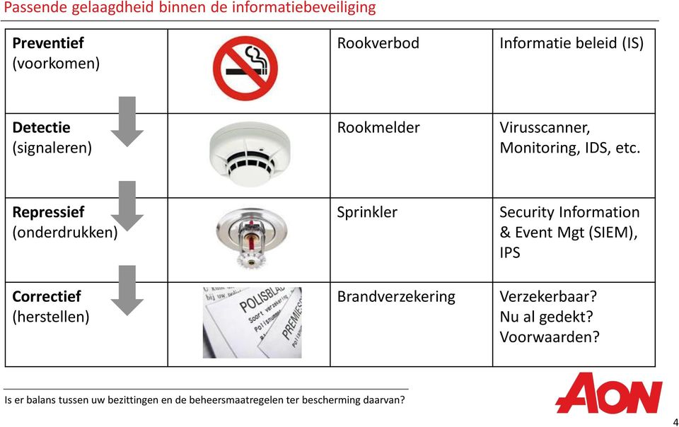 Repressief (onderdrukken) Correctief (herstellen) Sprinkler Brandverzekering Security Information & Event
